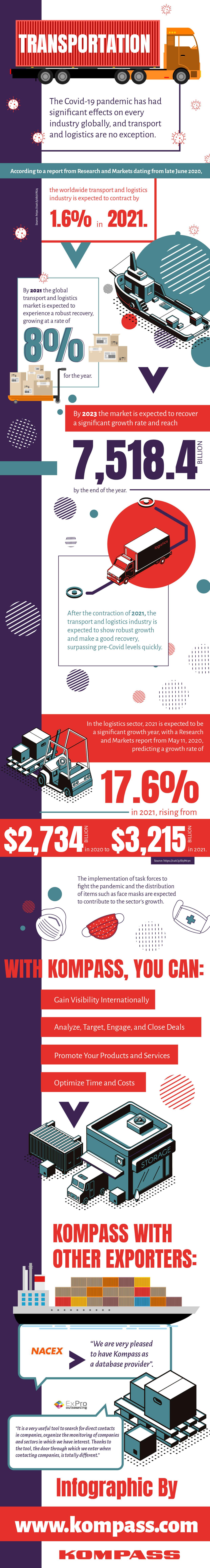 Transportation and Logistics Sectors trends